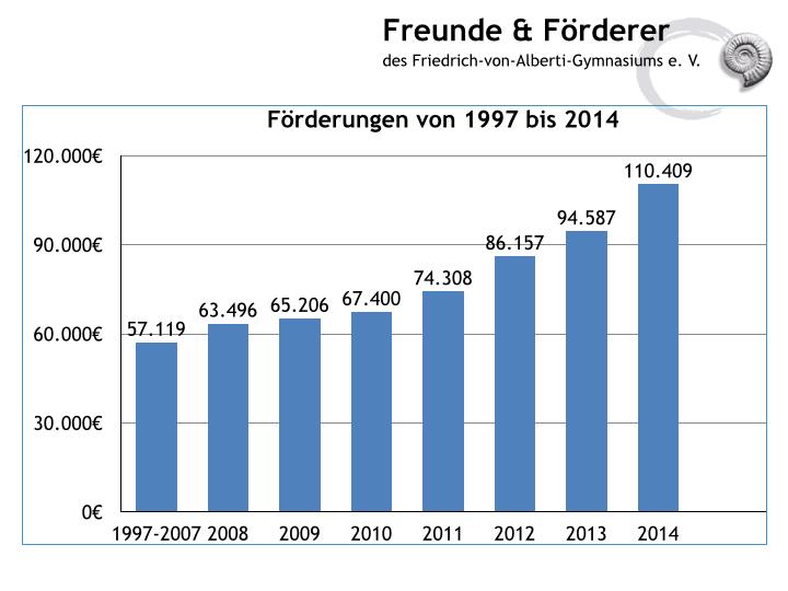 2015HV-FvAG-Foerderungen 2014.001